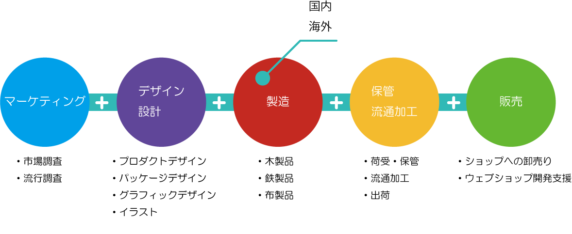 商品開発プロセス
